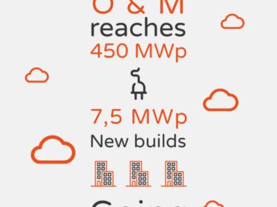 +450MWp portfolio